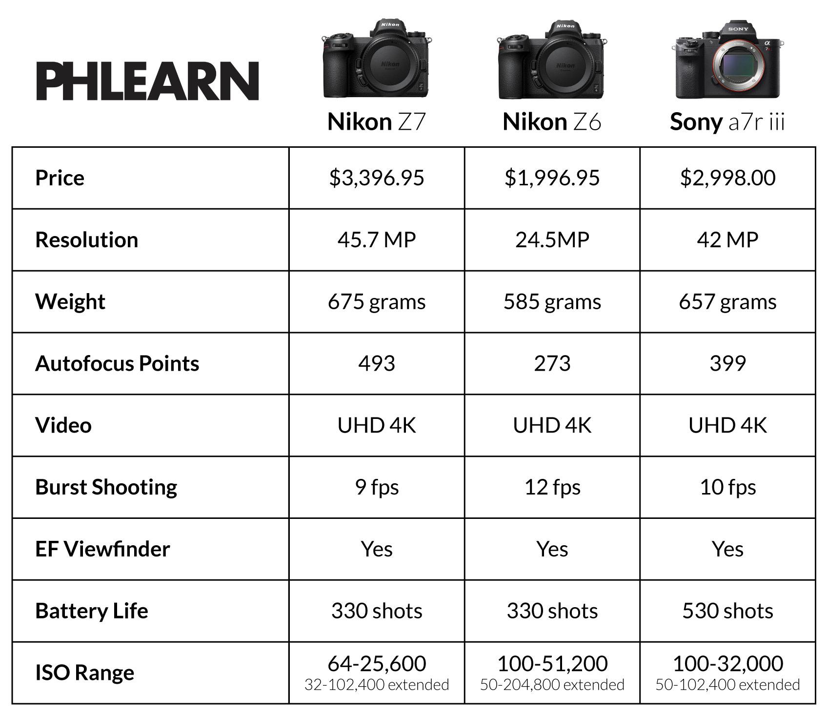 Nikon Z7 / Z6 vs Sony A7R III - Review, Specs, Lenses, & More
