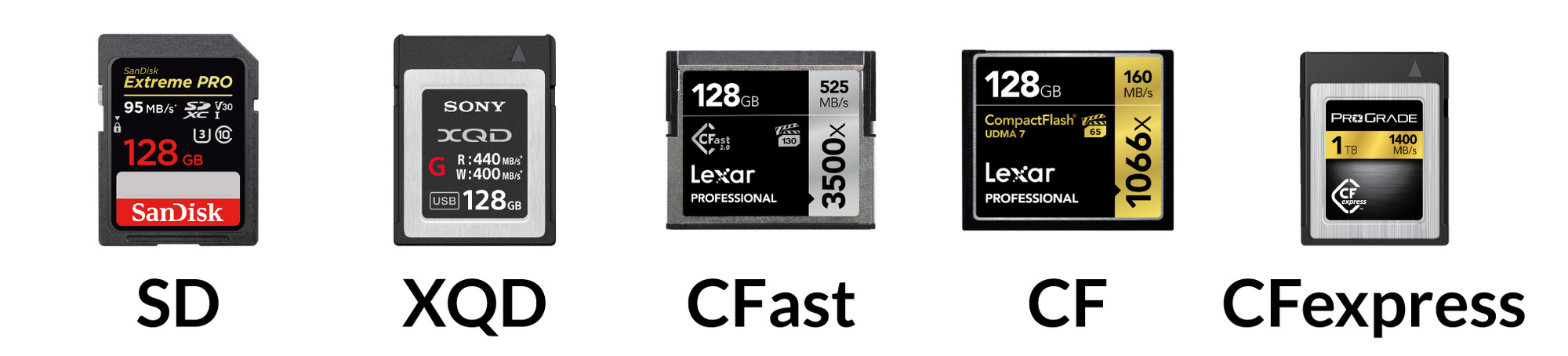 best type of memory card 2020