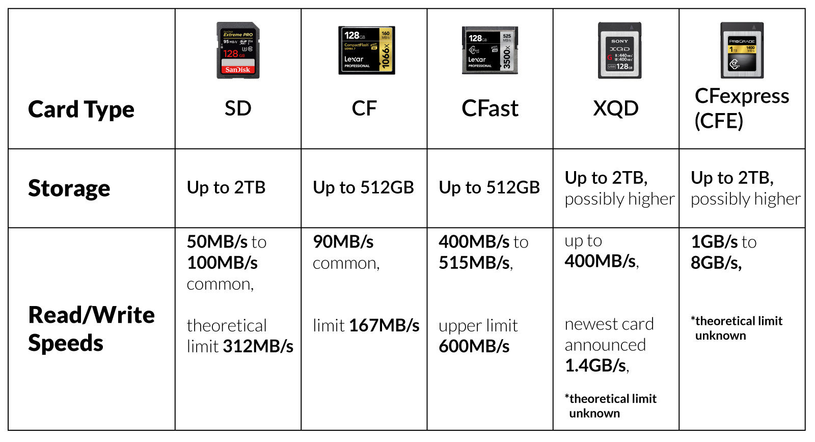 SD vs. CF vs. XQD memory card comparison