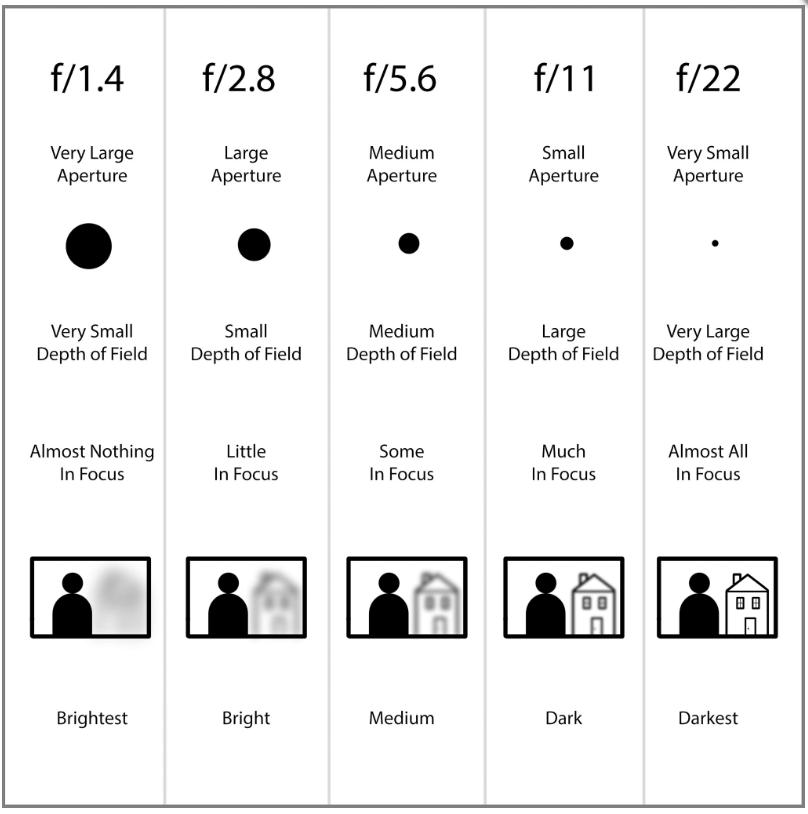 aperture and bokeh comparison table
