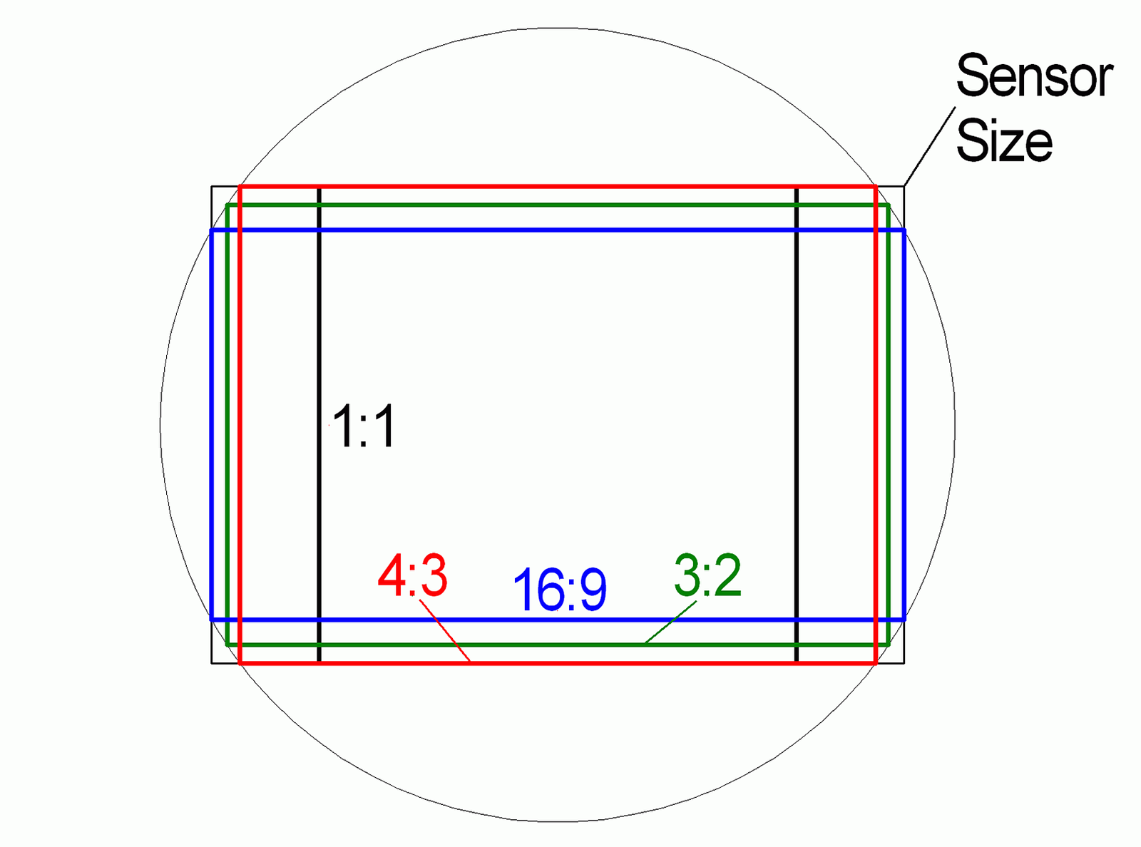 sensor size and aspect ratio