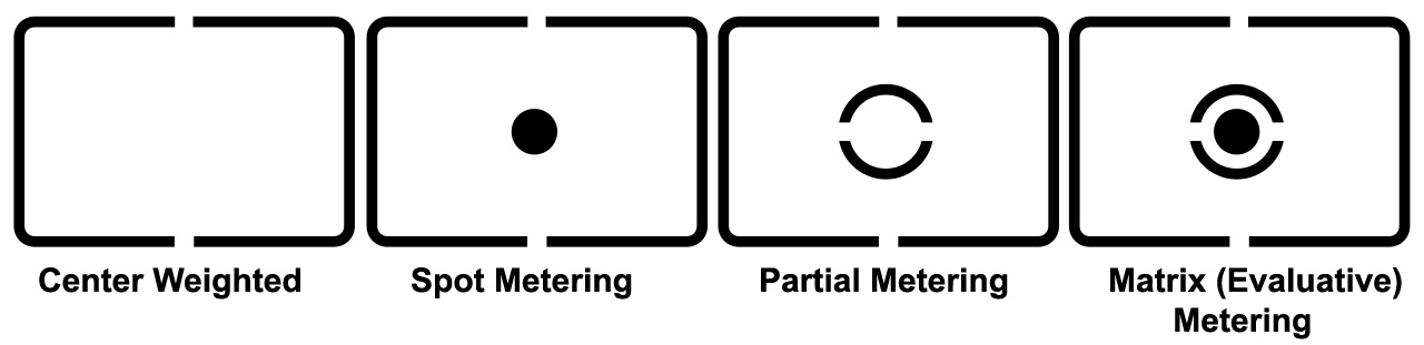 Canon Metering Modes