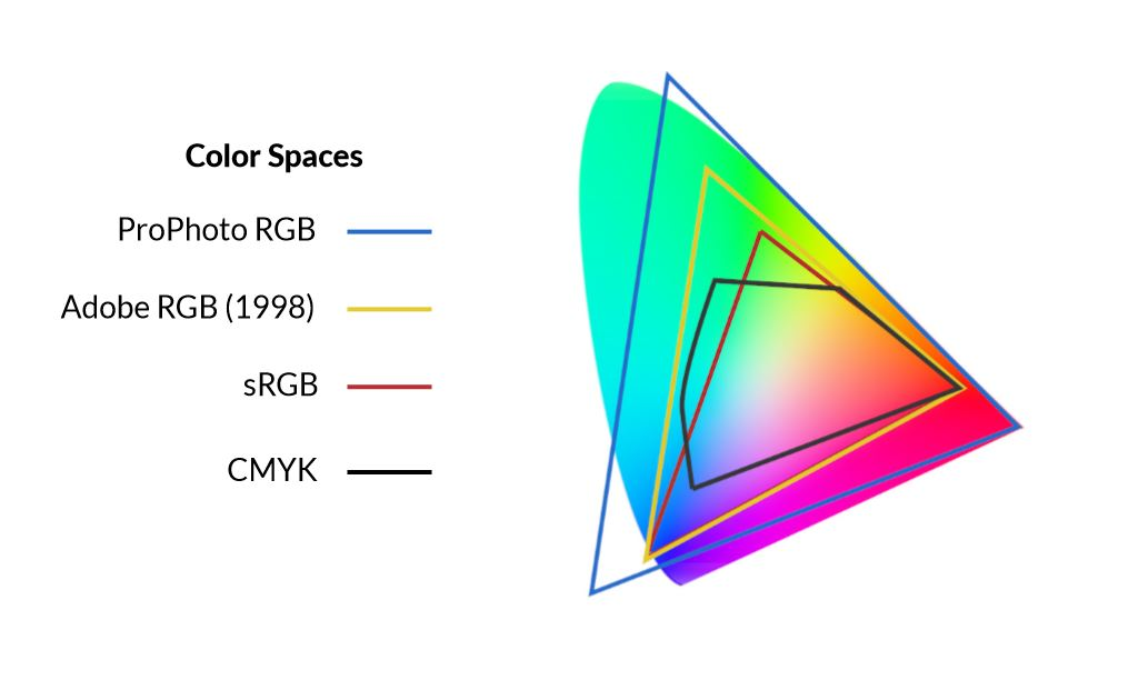 color spaces photo printing tips example